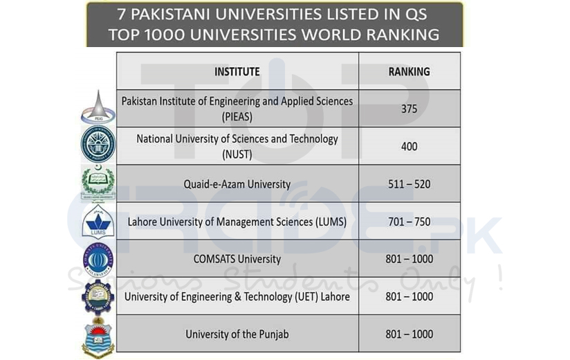Top 7 Universities of Pakistan