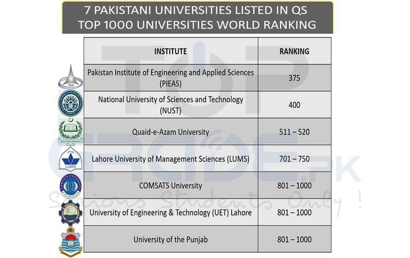 Top 7 Universities of Pakistan
